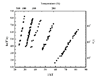 DLTS analysis using an Arrhenius plot determining the energy and capture cross section of a sample.