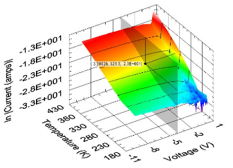 IVT analysis showing the dominate leakage current under reverse bias.
