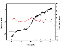 Cryochamber leakage rate, describes the initial stae of the cryochamber and the rate at which it returns to atm from full vacuum.