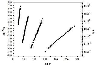 TAS analysis using an Arrhenius plot